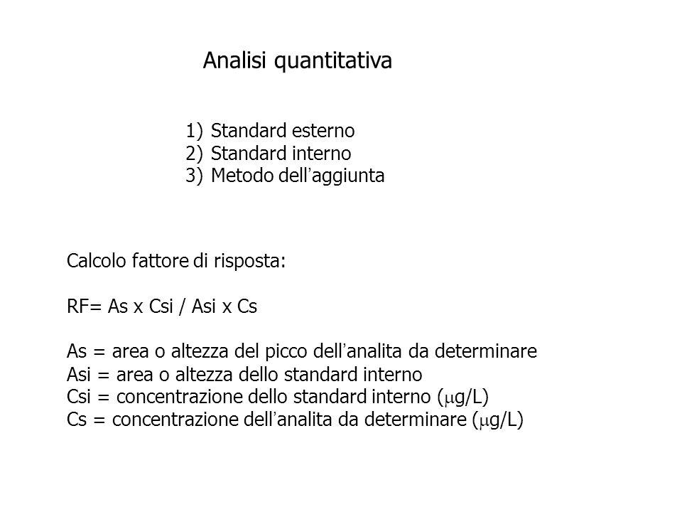 Analisi quantitativa 1)Standard esterno 2)Standard interno 3)Metodo dell ' aggiunta Calcolo fattore di risposta: RF= As x Csi / Asi x Cs As = area o a