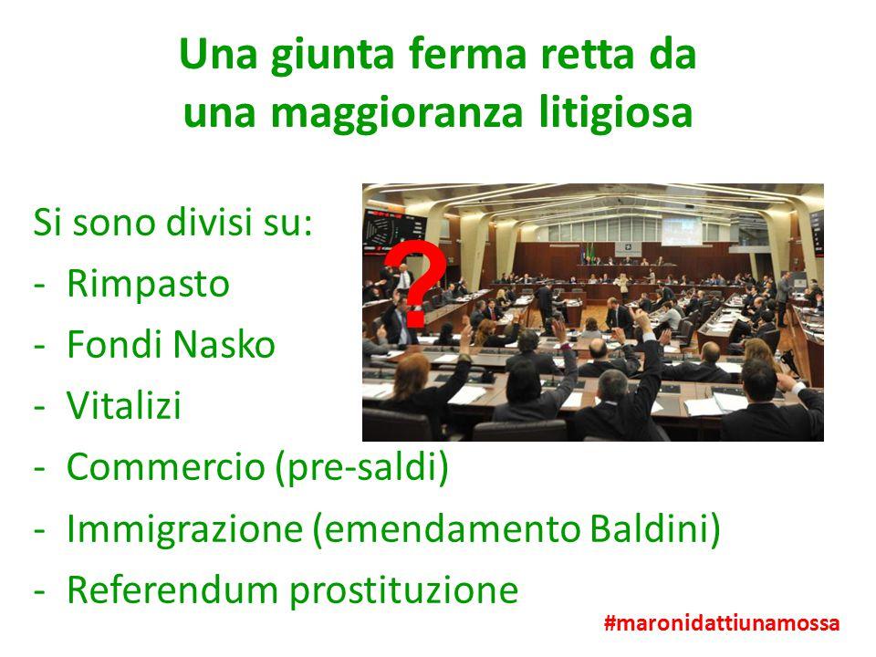 Una giunta ferma retta da una maggioranza litigiosa Si sono divisi su: -Rimpasto -Fondi Nasko -Vitalizi -Commercio (pre-saldi) -Immigrazione (emendamento Baldini) -Referendum prostituzione #maronidattiunamossa ?