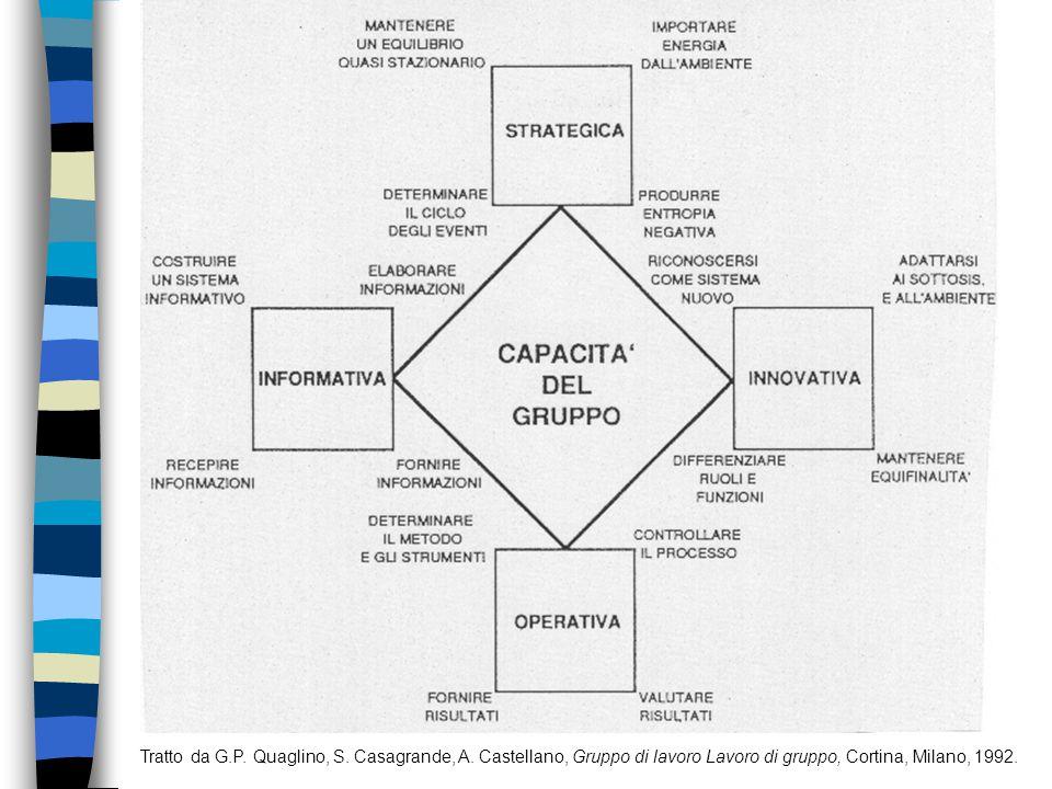 Tratto da G.P. Quaglino, S. Casagrande, A. Castellano, Gruppo di lavoro Lavoro di gruppo, Cortina, Milano, 1992.