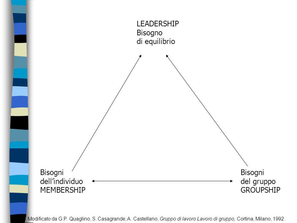 GRUPPO DIMENSIONE INTERNA DIMENSIONE SOCIALE DIMENSIONE REALE DIMENSIONE RAPPRESENTATA INDIVIDUO SOCIALE ORGANIZZATO ORGANIZZAZIONE Immagini Bisogni Figure interiorizzate Sentimenti Abilità Esperienze Cultura Valori Pluri-appartenenze Modelli Obiettivi Compiti