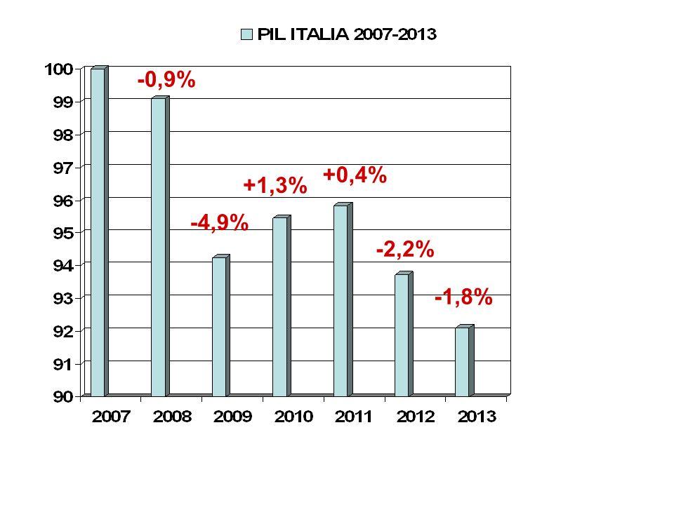 Construction LLC Investimenti da 48.750 euro Ritorno a cui puntiamo dal 30% al 50% nel giro di un anno e mezzo.
