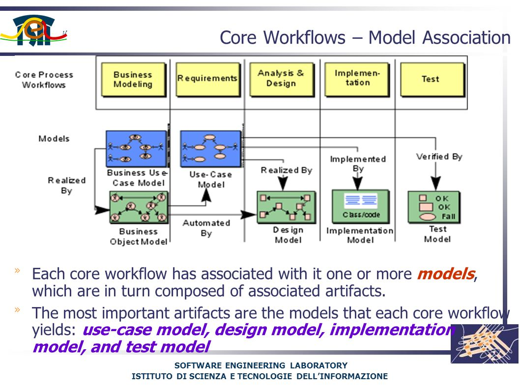SOFTWARE ENGINEERING LABORATORY ISTITUTO DI SCIENZA E TECNOLOGIE DELL'INFORMAZIONE Core Workflows – Model Association »Each core workflow has associated with it one or more models, which are in turn composed of associated artifacts.
