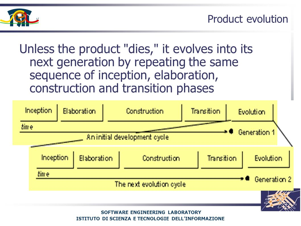 SOFTWARE ENGINEERING LABORATORY ISTITUTO DI SCIENZA E TECNOLOGIE DELL'INFORMAZIONE Product evolution Unless the product dies, it evolves into its next generation by repeating the same sequence of inception, elaboration, construction and transition phases