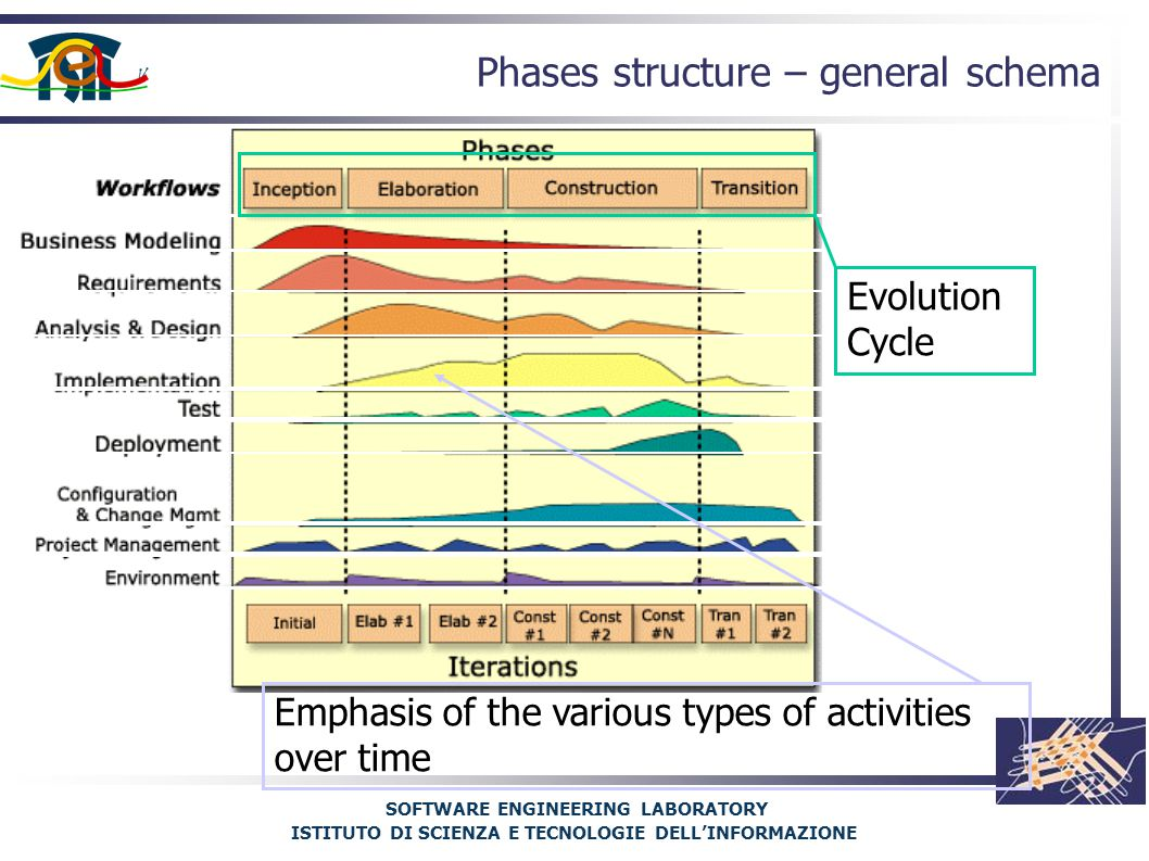 SOFTWARE ENGINEERING LABORATORY ISTITUTO DI SCIENZA E TECNOLOGIE DELL'INFORMAZIONE Phases structure – general schema Evolution Cycle Emphasis of the various types of activities over time