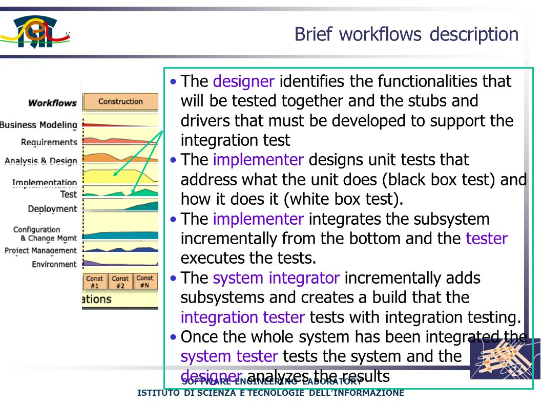 SOFTWARE ENGINEERING LABORATORY ISTITUTO DI SCIENZA E TECNOLOGIE DELL'INFORMAZIONE Brief workflows description The designer identifies the functionalities that will be tested together and the stubs and drivers that must be developed to support the integration test The implementer designs unit tests that address what the unit does (black box test) and how it does it (white box test).