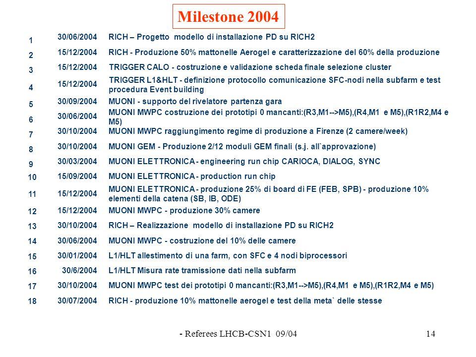 - Referees LHCB-CSN1 09/0414 Milestone 2004 1 30/06/2004RICH – Progetto modello di installazione PD su RICH2 2 15/12/2004RICH - Produzione 50% mattonelle Aerogel e caratterizzazione del 60% della produzione 3 15/12/2004TRIGGER CALO - costruzione e validazione scheda finale selezione cluster 4 15/12/2004 TRIGGER L1&HLT - definizione protocollo comunicazione SFC-nodi nella subfarm e test procedura Event building 5 30/09/2004MUONI - supporto del rivelatore partenza gara 6 30/06/2004 MUONI MWPC costruzione dei prototipi 0 mancanti:(R3,M1-->M5),(R4,M1 e M5),(R1R2,M4 e M5) 7 30/10/2004MUONI MWPC raggiungimento regime di produzione a Firenze (2 camere/week) 8 30/10/2004MUONI GEM - Produzione 2/12 moduli GEM finali (s.j.