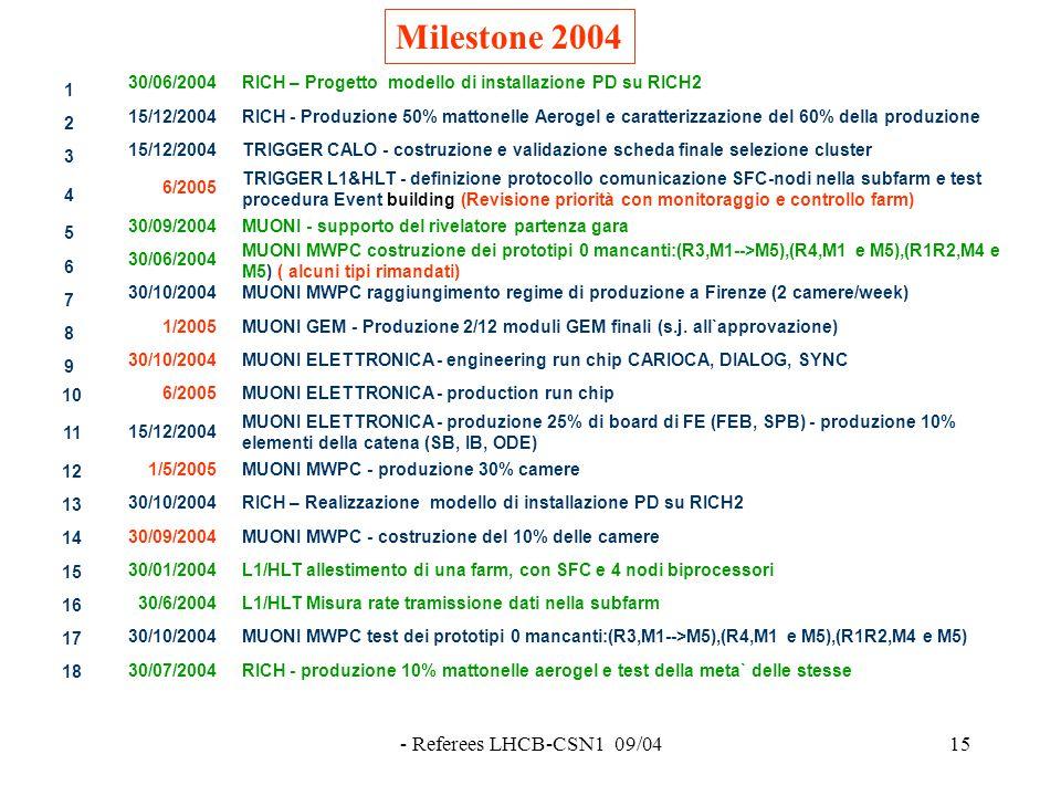 - Referees LHCB-CSN1 09/0415 Milestone 2004 1 30/06/2004RICH – Progetto modello di installazione PD su RICH2 2 15/12/2004RICH - Produzione 50% mattonelle Aerogel e caratterizzazione del 60% della produzione 3 15/12/2004TRIGGER CALO - costruzione e validazione scheda finale selezione cluster 4 6/2005 TRIGGER L1&HLT - definizione protocollo comunicazione SFC-nodi nella subfarm e test procedura Event building (Revisione priorità con monitoraggio e controllo farm) 5 30/09/2004MUONI - supporto del rivelatore partenza gara 6 30/06/2004 MUONI MWPC costruzione dei prototipi 0 mancanti:(R3,M1-->M5),(R4,M1 e M5),(R1R2,M4 e M5) ( alcuni tipi rimandati) 7 30/10/2004MUONI MWPC raggiungimento regime di produzione a Firenze (2 camere/week) 8 1/2005MUONI GEM - Produzione 2/12 moduli GEM finali (s.j.