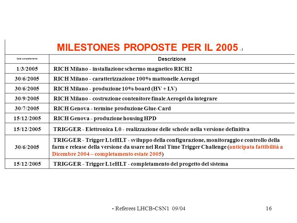 - Referees LHCB-CSN1 09/0416 MILESTONES PROPOSTE PER IL 2005 - I Data completamento Descrizione 1/3/2005 RICH Milano - installazione schermo magnetico RICH2 30/6/2005 RICH Milano - caratterizzazione 100% mattonelle Aerogel 30/6/2005 RICH Milano - produzione 10% board (HV + LV) 30/9/2005 RICH Milano - costruzione contenitore finale Aerogel da integrare 30/7/2005 RICH Genova - termine produzione Glue-Card 15/12/2005 RICH Genova - produzione housing HPD 15/12/2005 TRIGGER - Elettronica L0 - realizzazione delle schede nella versione definitiva 30/6/2005 TRIGGER - Trigger L1eHLT - sviluppo della configurazione, monitoraggio e controllo della farm e release della versione da usare nel Real Time Trigger Challenge (anticipata fattibilità a Dicembre 2004 – completamento estate 2005) 15/12/2005 TRIGGER - Trigger L1eHLT - completamento del progetto del sistema