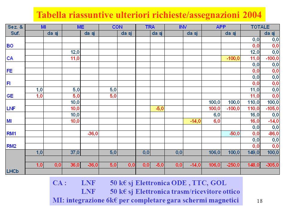 - Referees LHCB-CSN1 09/0418 Tabella riassuntive ulteriori richieste/assegnazioni 2004 CA : LNF 50 k€ sj Elettronica ODE, TTC, GOL LNF 50 k€ sj Elettronica trasm/ricevitore ottico MI: integrazione 6k€ per completare gara schermi magnetici