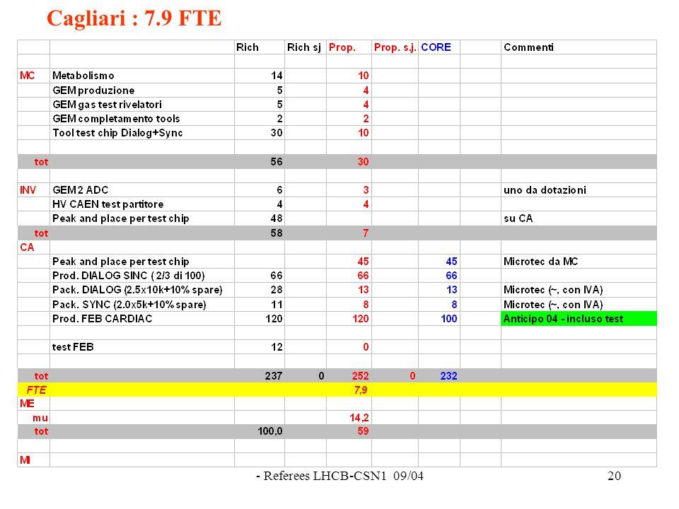 - Referees LHCB-CSN1 09/0420 Cagliari : 7.9 FTE
