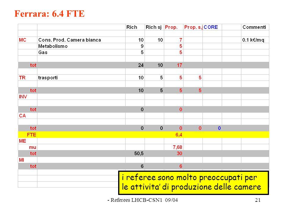 - Referees LHCB-CSN1 09/0421 Ferrara: 6.4 FTE i referee sono molto preoccupati per le attivita' di produzione delle camere