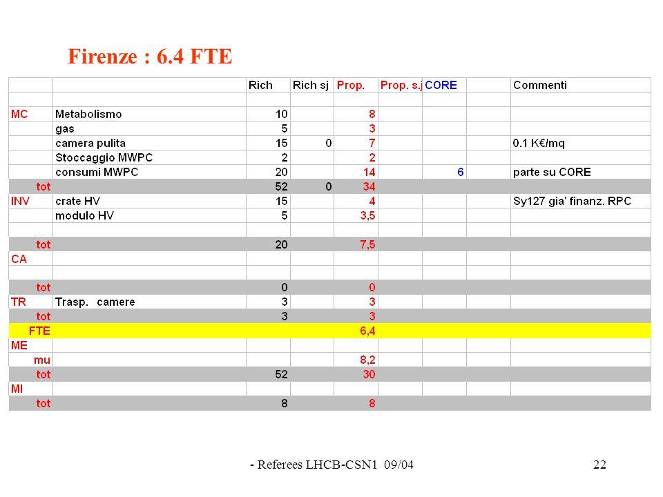 - Referees LHCB-CSN1 09/0422 Firenze : 6.4 FTE