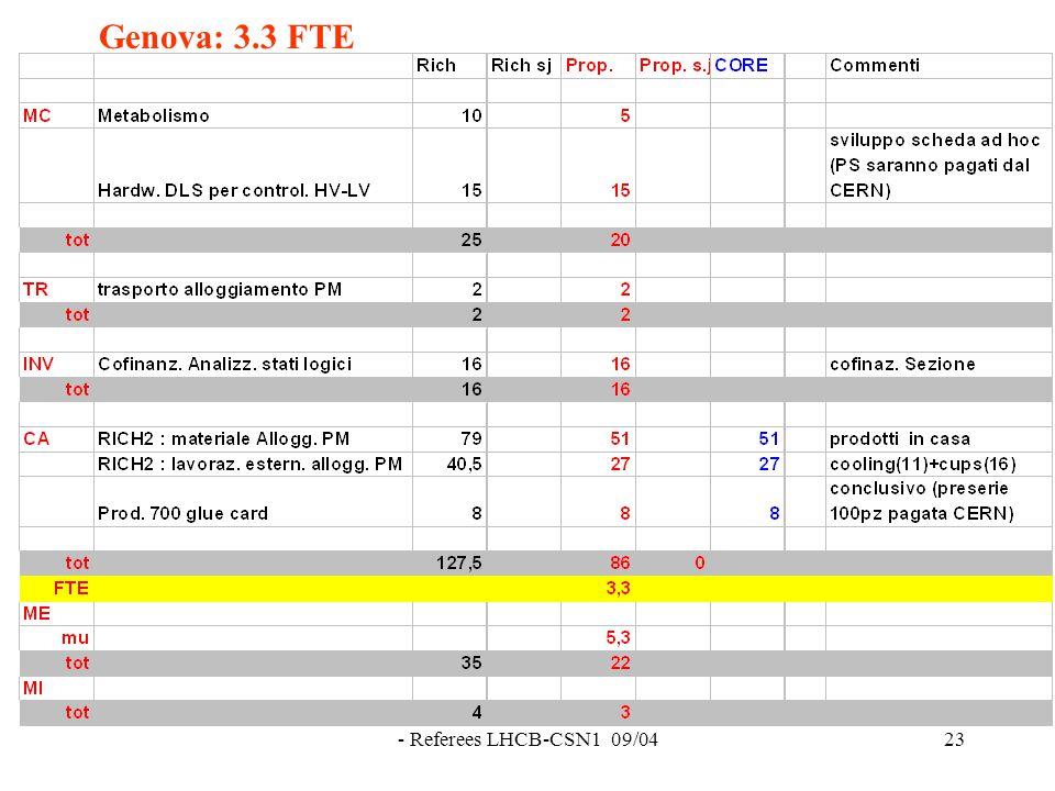 - Referees LHCB-CSN1 09/0423 Genova: 3.3 FTE