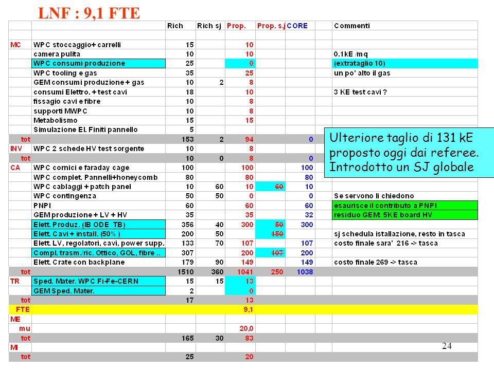 - Referees LHCB-CSN1 09/0424 LNF : 9,1 FTE Ulteriore taglio di 131 kE proposto oggi dai referee.