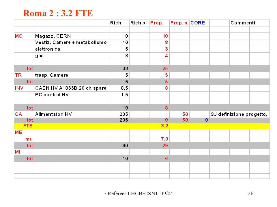 - Referees LHCB-CSN1 09/0426 Roma 2 : 3.2 FTE