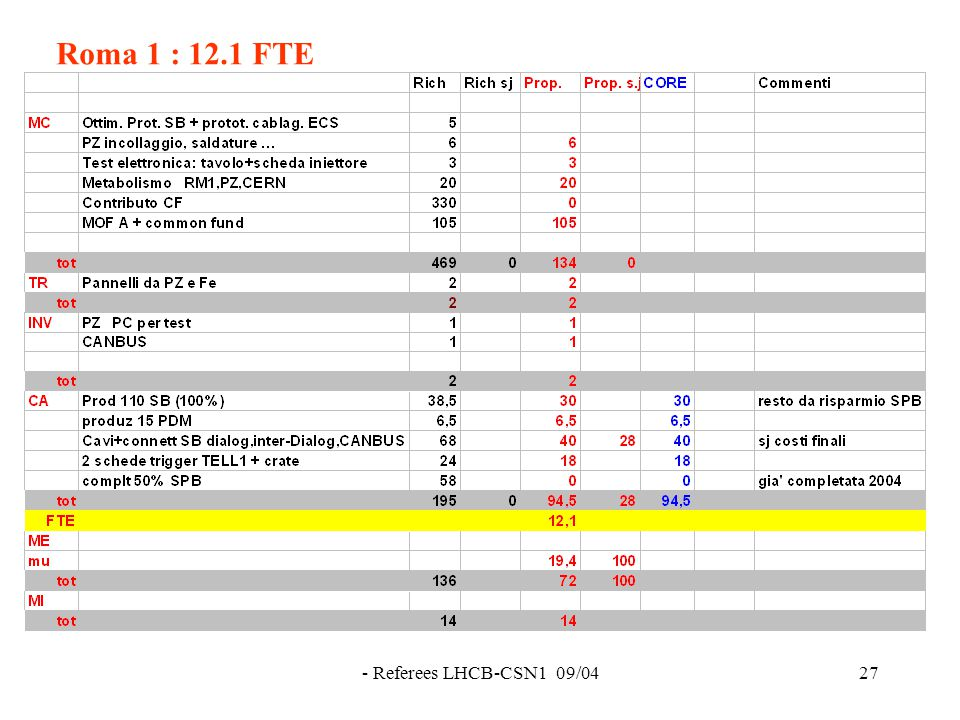 - Referees LHCB-CSN1 09/0427 Roma 1 : 12.1 FTE
