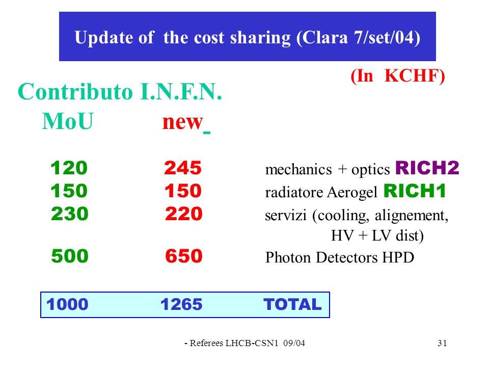 - Referees LHCB-CSN1 09/0431 Update of the cost sharing (Clara 7/set/04) Contributo I.N.F.N.