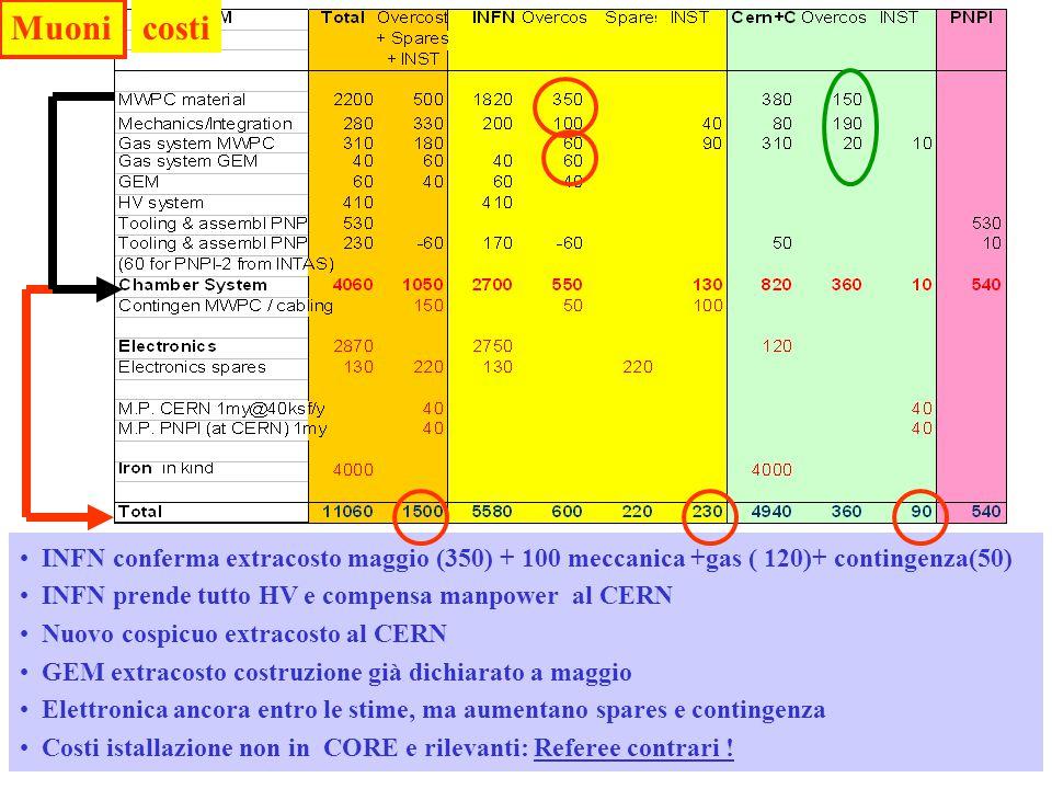 - Referees LHCB-CSN1 09/045 INFN conferma extracosto maggio (350) + 100 meccanica +gas ( 120)+ contingenza(50) INFN prende tutto HV e compensa manpower al CERN Nuovo cospicuo extracosto al CERN GEM extracosto costruzione già dichiarato a maggio Elettronica ancora entro le stime, ma aumentano spares e contingenza Costi istallazione non in CORE e rilevanti: Referee contrari .