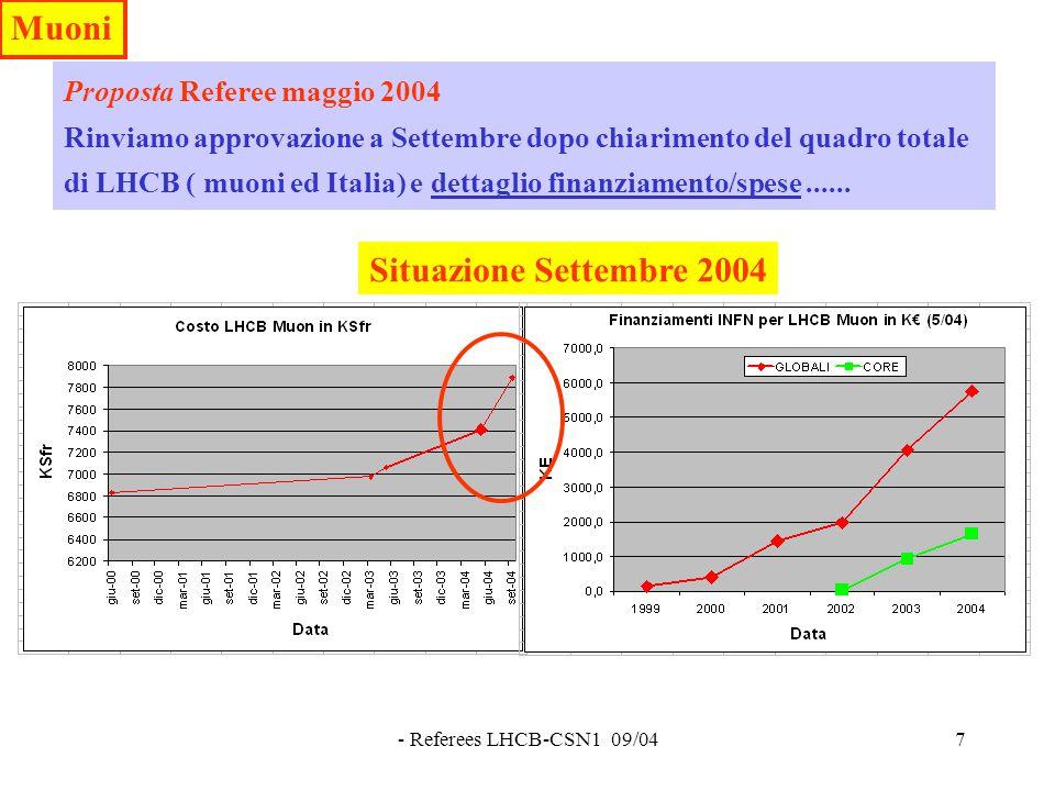 - Referees LHCB-CSN1 09/047 Proposta Referee maggio 2004 Rinviamo approvazione a Settembre dopo chiarimento del quadro totale di LHCB ( muoni ed Italia) e dettaglio finanziamento/spese......
