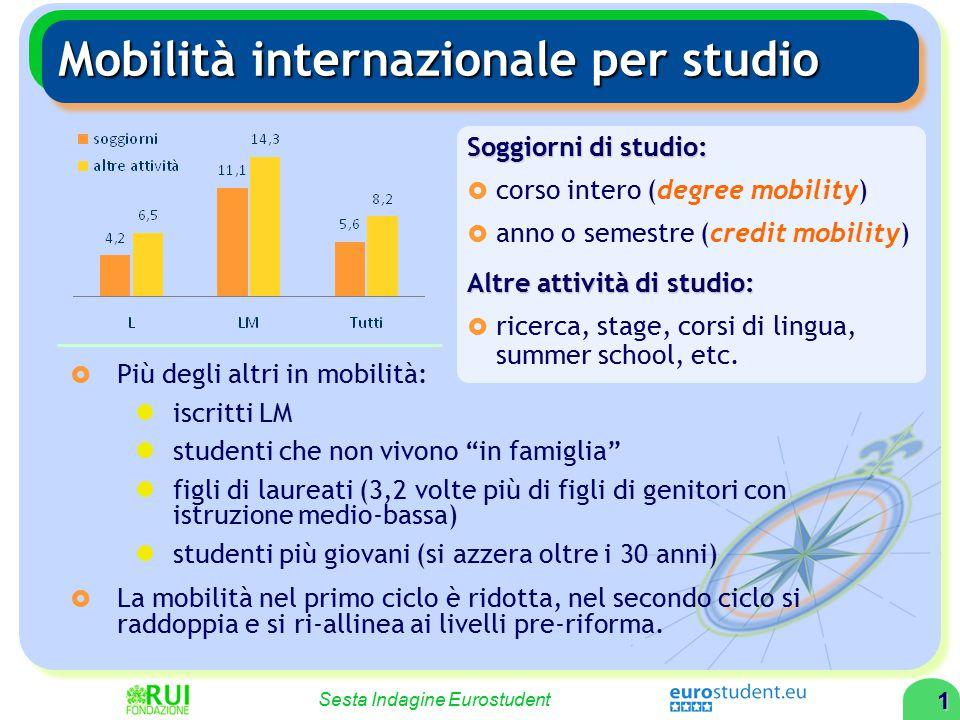 """1 Sesta Indagine Eurostudent Mobilità internazionale per studio  Più degli altri in mobilità: iscritti LM studenti che non vivono """"in famiglia"""" figli"""