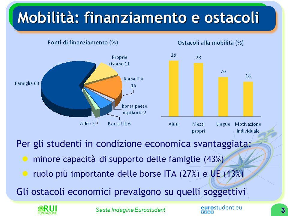 3 Sesta Indagine Eurostudent Mobilità: finanziamento e ostacoli Per gli studenti in condizione economica svantaggiata: minore capacità di supporto delle famiglie (43%) ruolo più importante delle borse ITA (27%) e UE (13%) Gli ostacoli economici prevalgono su quelli soggettivi
