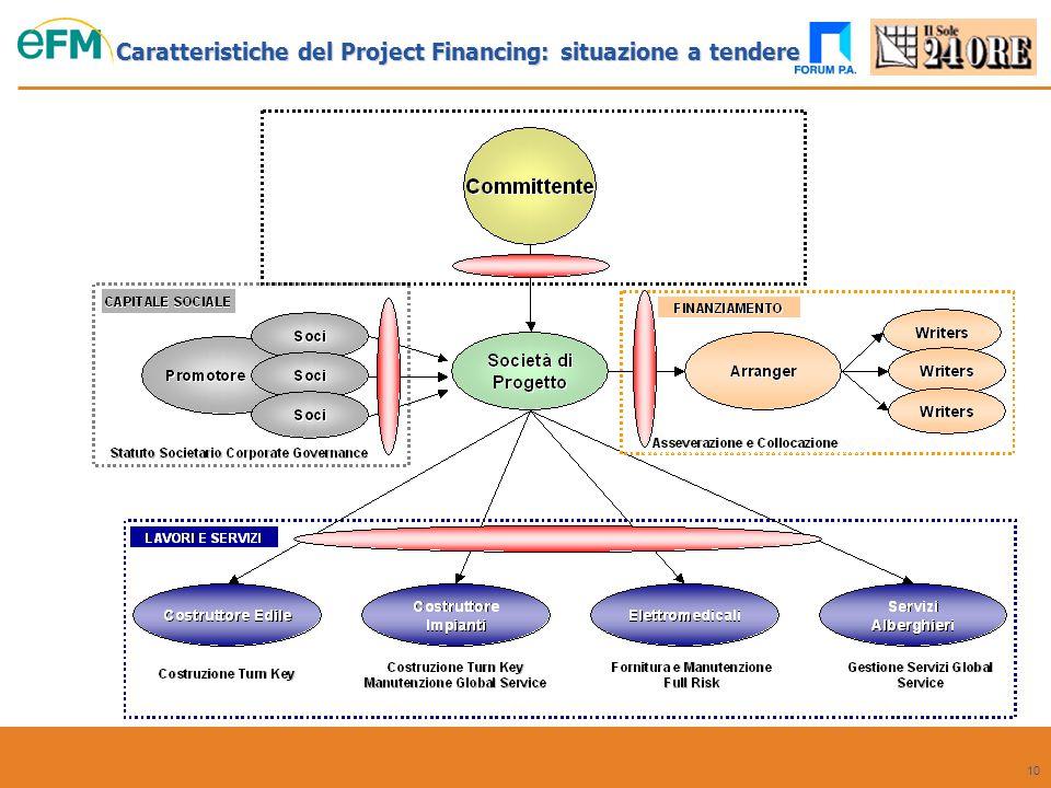 10 Caratteristiche del Project Financing: situazione a tendere