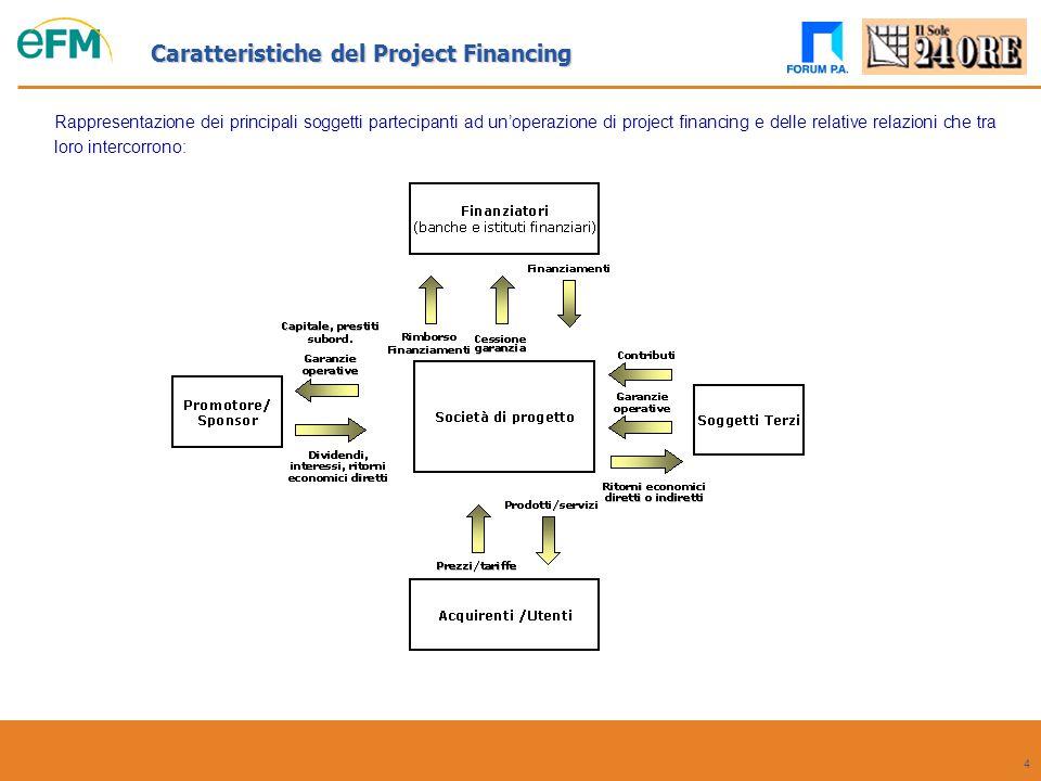 5 Nella tabella seguente sono rappresentate sinteticamente la suddivisione delle fattispecie di rischio in relazione alle fasi dell'operazione in cui esse si manifestano e le relative forme di copertura: Caratteristiche del Project Financing