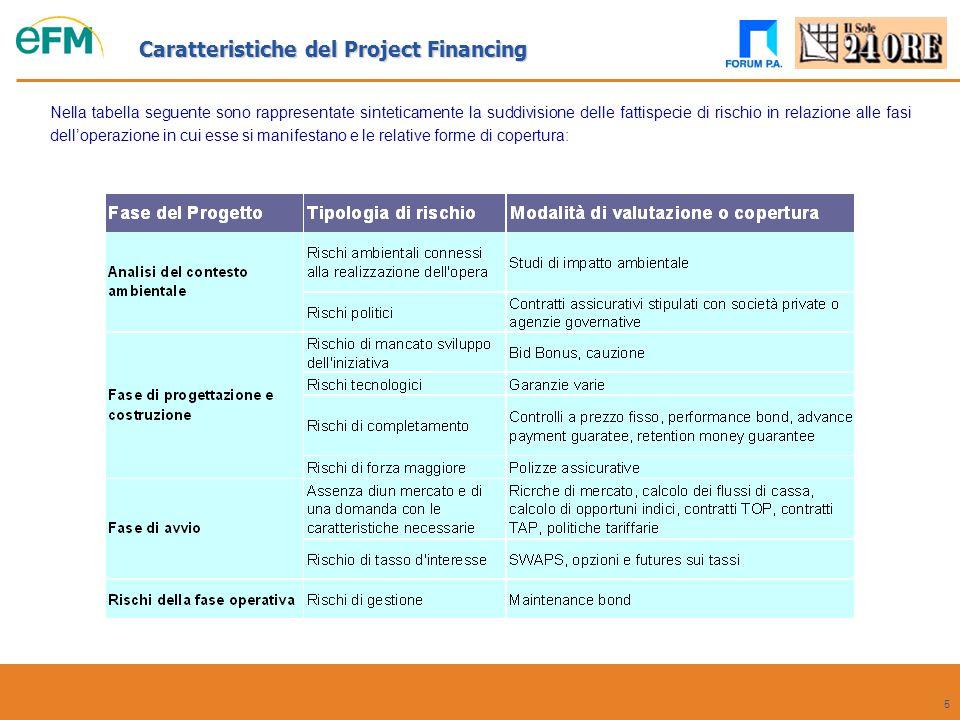 5 Nella tabella seguente sono rappresentate sinteticamente la suddivisione delle fattispecie di rischio in relazione alle fasi dell'operazione in cui