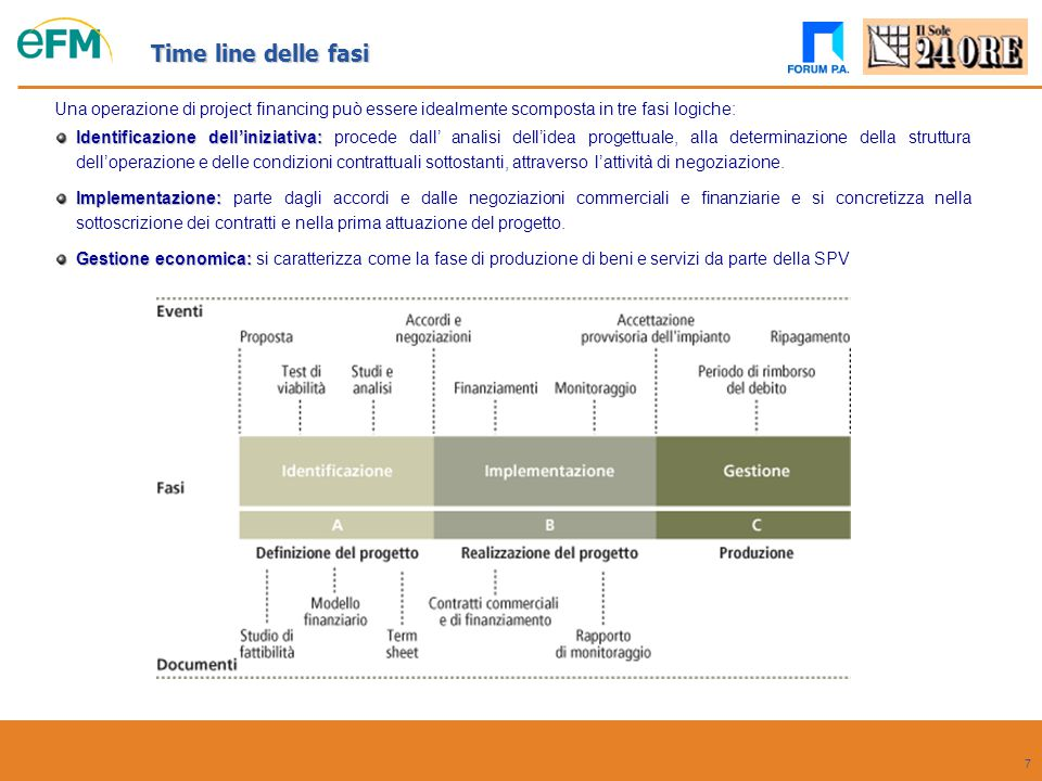 7 Una operazione di project financing può essere idealmente scomposta in tre fasi logiche: Time line delle fasi Identificazione dell'iniziativa: Ident