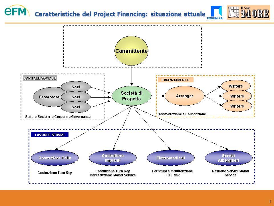 9 Caratteristiche del Project Financing: situazione attuale