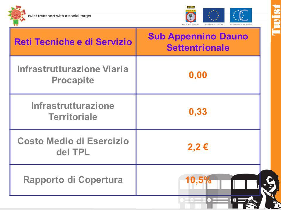 Reti Tecniche e di Servizio Sub Appennino Dauno Settentrionale Infrastrutturazione Viaria Procapite 0,00 Infrastrutturazione Territoriale 0,33 Costo Medio di Esercizio del TPL 2,2 € Rapporto di Copertura10,5%