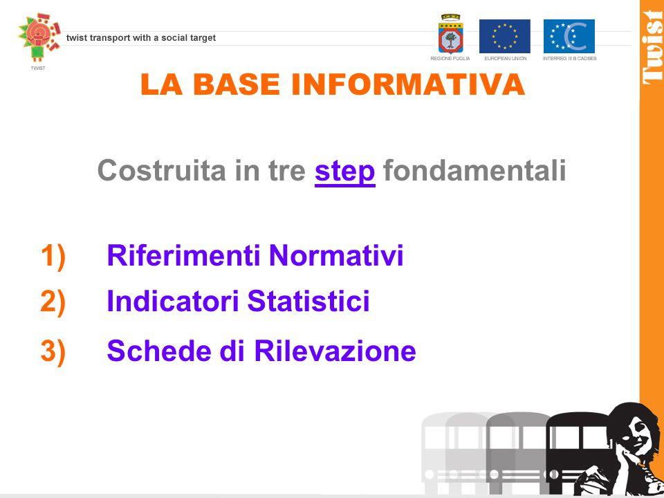 LA BASE INFORMATIVA Costruita in tre step fondamentali 1) Riferimenti Normativi 2)Indicatori Statistici 3)Schede di Rilevazione