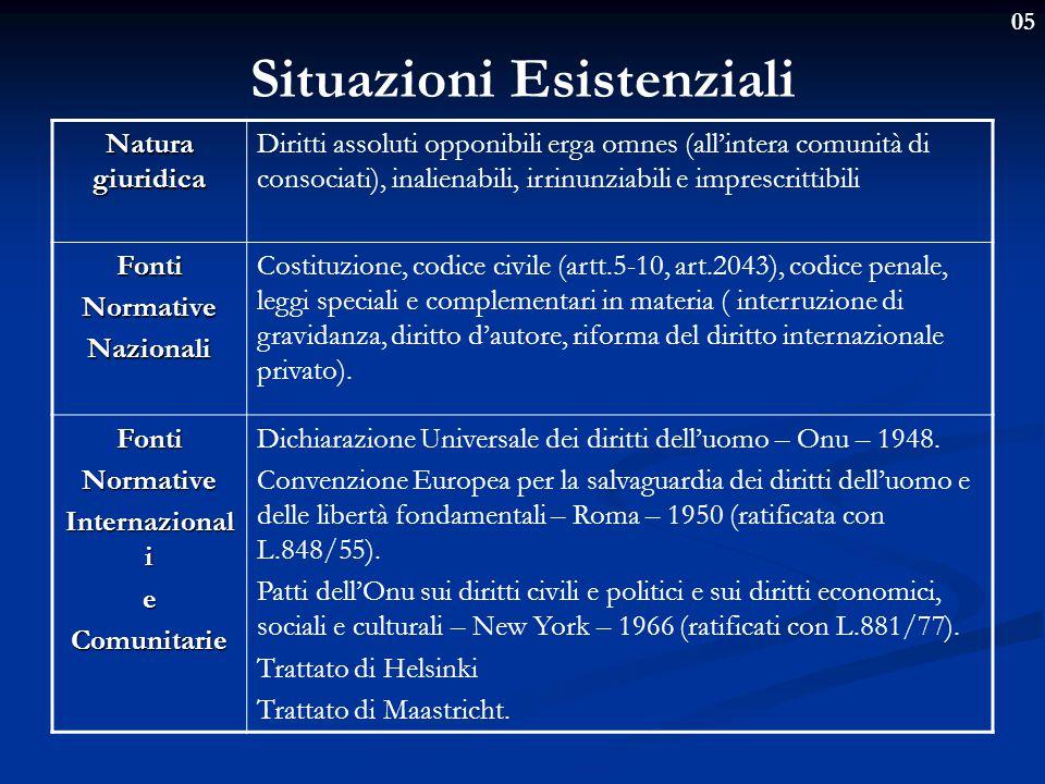 05 Singoli diritti della personalità Diritto all' istruzione e all'educazione Diritti della personalità, nei confronti dello Stato e della collettività, funzionali allo sviluppo dell'individuo.
