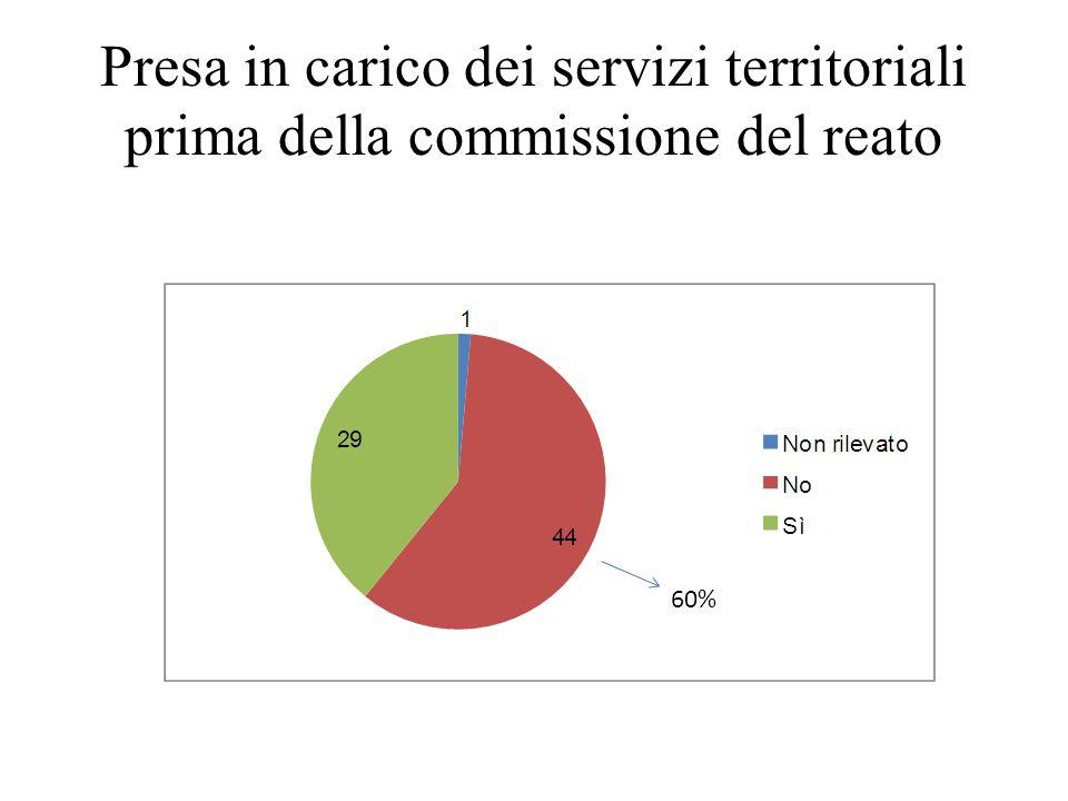 Presa in carico dei servizi territoriali prima della commissione del reato 60%