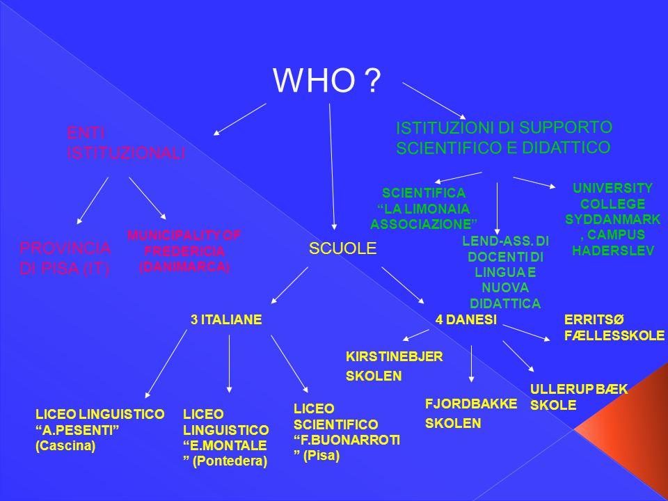 """WHO ? ENTI ISTITUZIONALI PROVINCIA DI PISA (IT) MUNICIPALITY OF FREDERICIA (DANIMARCA) SCUOLE 3 ITALIANE4 DANESI LICEO LINGUISTICO """"A.PESENTI"""" (Cascin"""