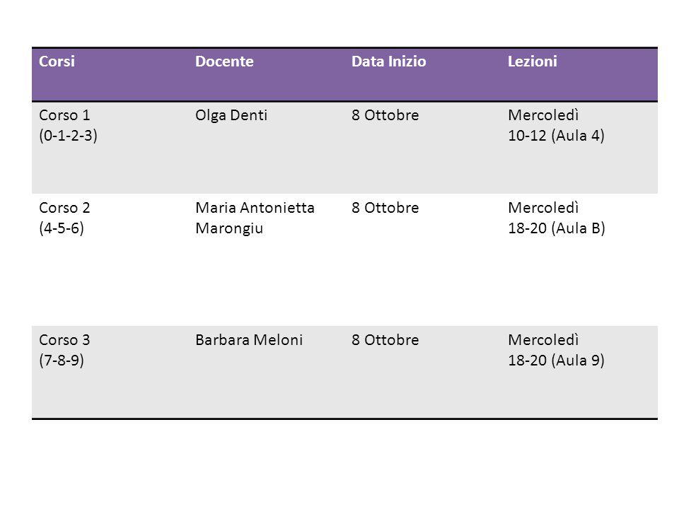 CorsiDocenteData InizioLezioni Corso 1 (0-1-2-3) Olga Denti8 OttobreMercoledì 10-12 (Aula 4) Corso 2 (4-5-6) Maria Antonietta Marongiu 8 OttobreMercol