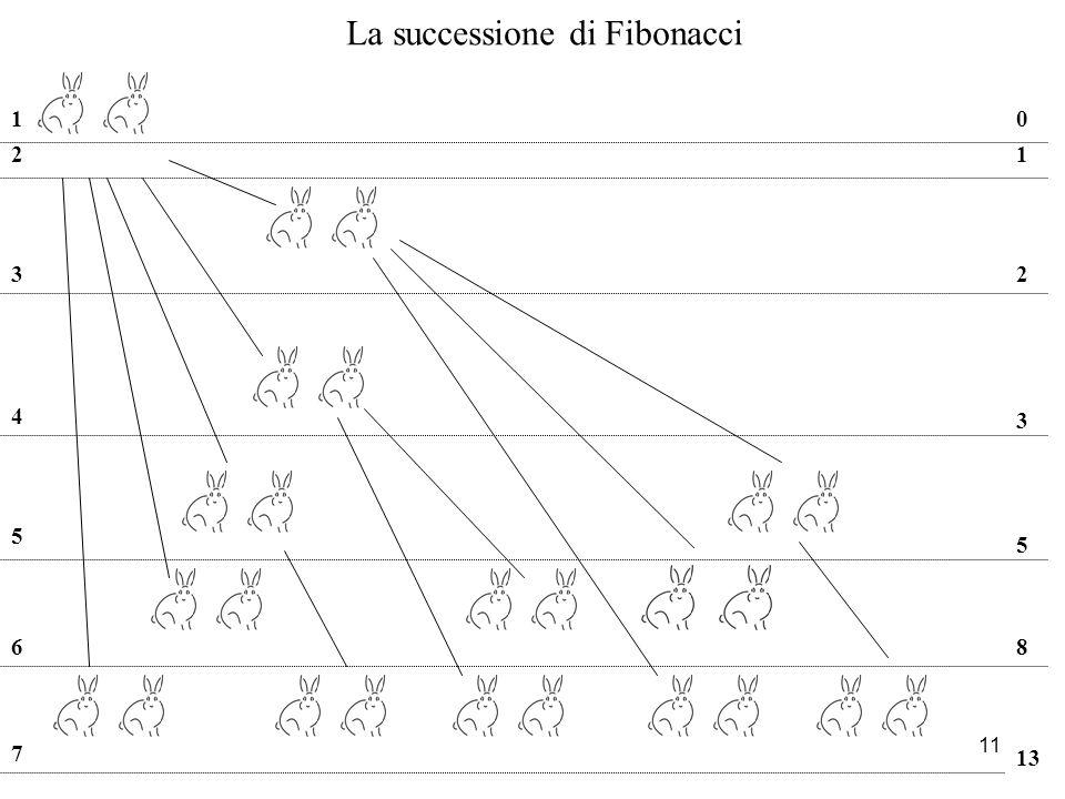 11 21 32 4 3 5 5 68 7 13 La successione di Fibonacci 10