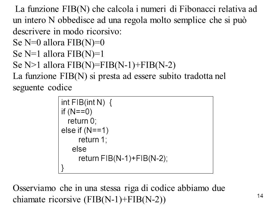 14 La funzione FIB(N) che calcola i numeri di Fibonacci relativa ad un intero N obbedisce ad una regola molto semplice che si può descrivere in modo r