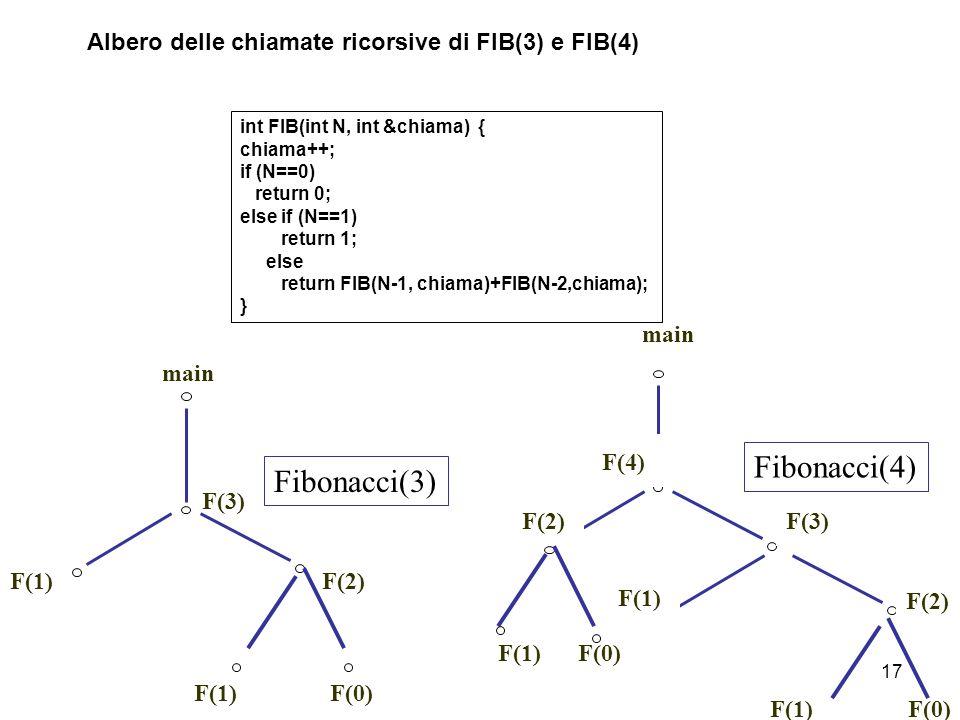 17 main F(3) F(1) F(2) F(4) F(2) Fibonacci(4) F(1)F(0) F(1)F(0) main F(3) F(1)F(2) F(1)F(0) Fibonacci(3) int FIB(int N, int &chiama) { chiama++; if (N