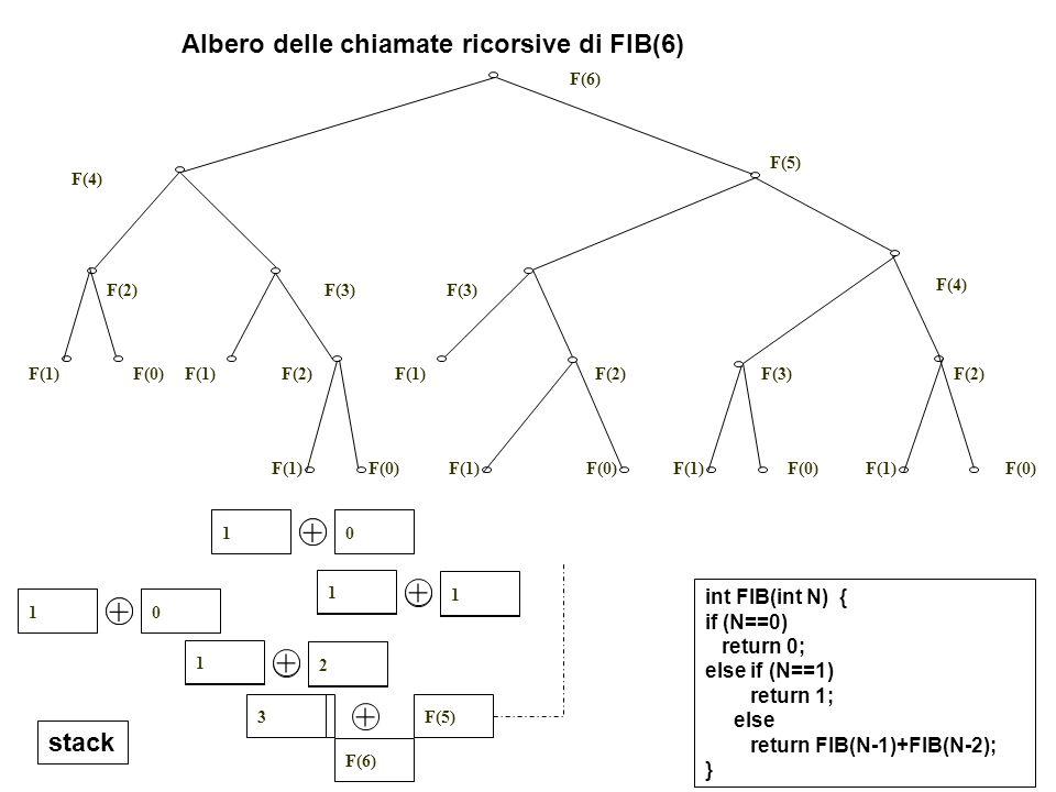 18 F(6) F(5)F(4) + F(2) F(3) + F(2) F(1) + F(0)F(1) + 01 + 1 F(3) + F(0)F(1) + 01 + 2 1 1 + 3 F(3) F(1) F(2) F(4) F(5) F(3) F(6) F(1)F(2) F(3) F(4) F(