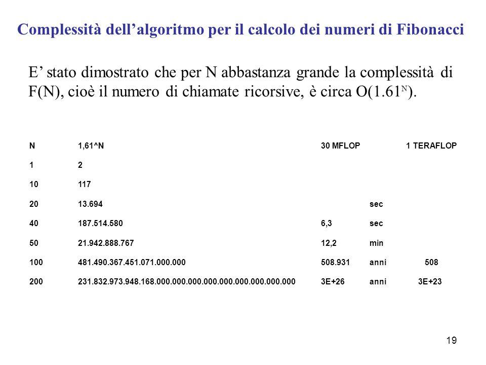 19 Complessità dell'algoritmo per il calcolo dei numeri di Fibonacci E' stato dimostrato che per N abbastanza grande la complessità di F(N), cioè il n