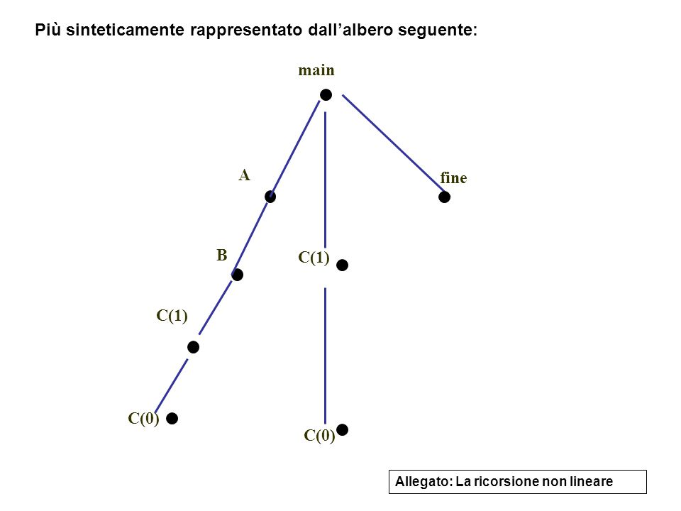 7 C(0) main A B C(1) C(0) fine Allegato: La ricorsione non lineare Più sinteticamente rappresentato dall'albero seguente: