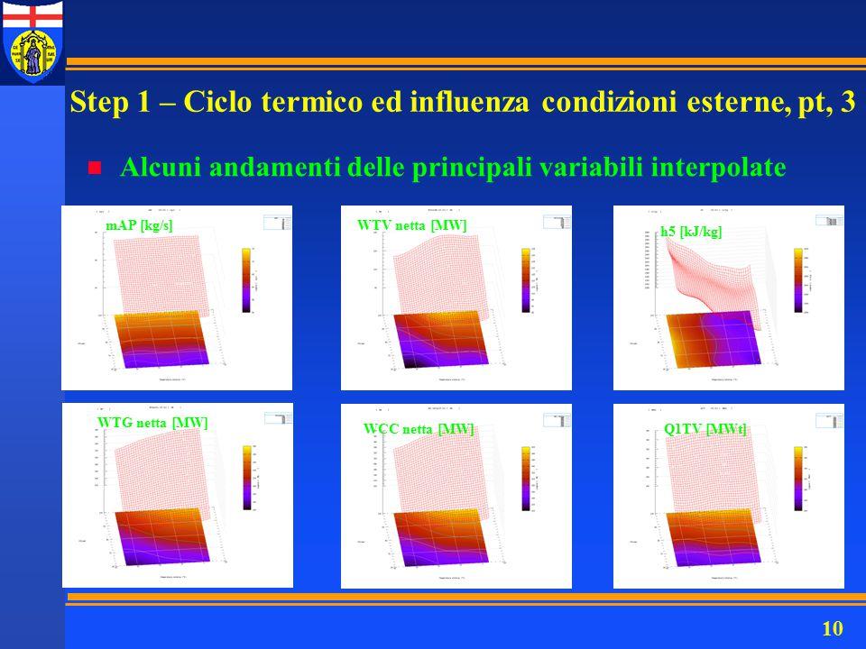 10 n Alcuni andamenti delle principali variabili interpolate WTV netta [MW]mAP [kg/s] WTG netta [MW] WCC netta [MW] h5 [kJ/kg] Q1TV [MWt] Step 1 – Cic