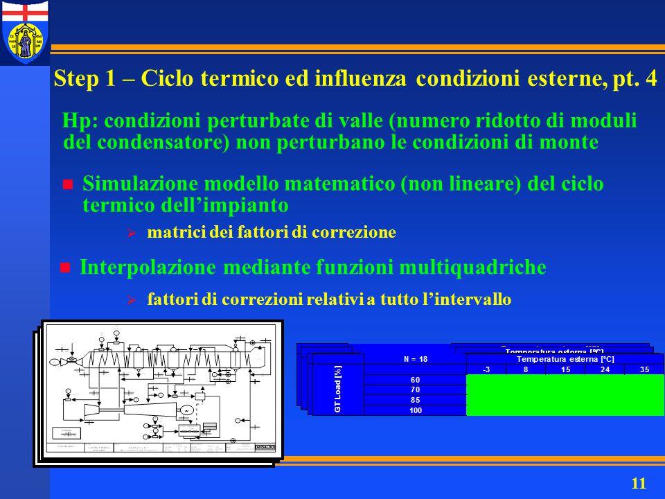 11 Hp: condizioni perturbate di valle (numero ridotto di moduli del condensatore) non perturbano le condizioni di monte n Simulazione modello matemati