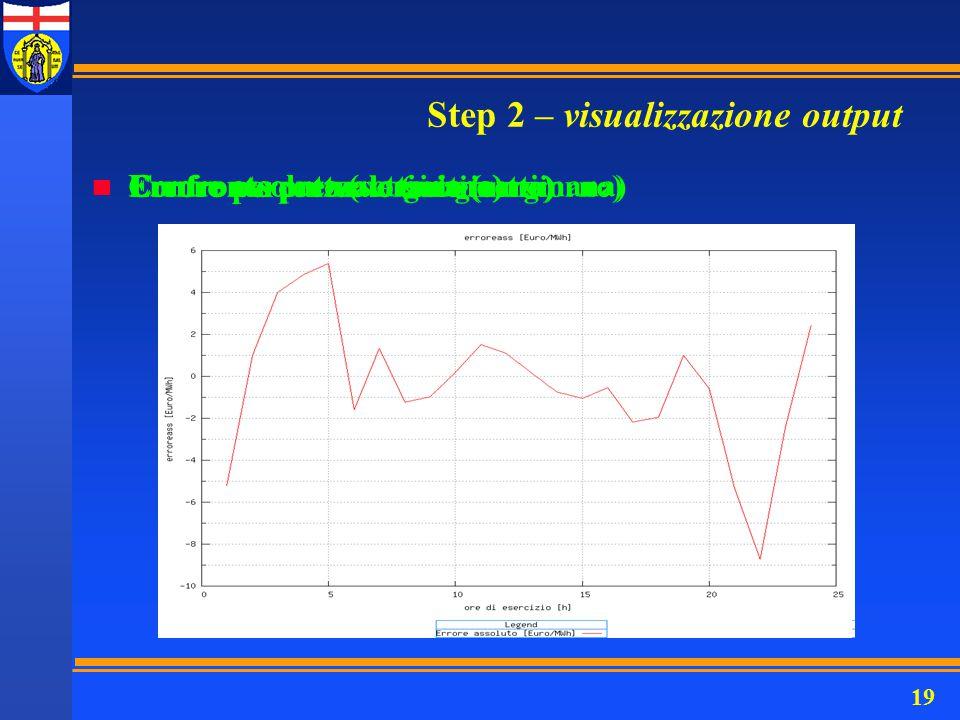 19 Step 2 – visualizzazione output n Errore percentuale (settimana) n Confronto prezzo orario (settimana) n Errore assoluto (settimana) n Errore perce