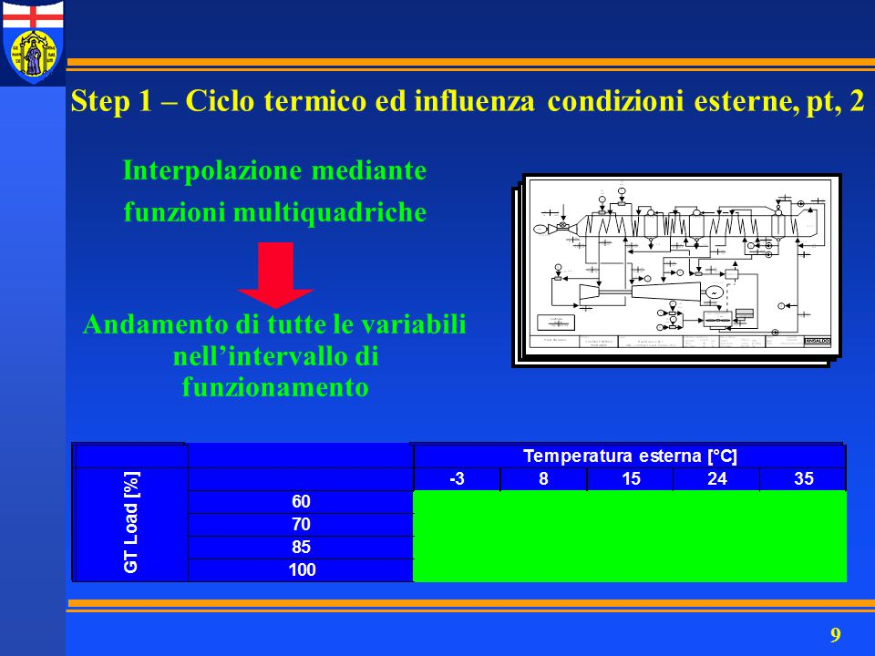 10 n Alcuni andamenti delle principali variabili interpolate WTV netta [MW]mAP [kg/s] WTG netta [MW] WCC netta [MW] h5 [kJ/kg] Q1TV [MWt] Step 1 – Ciclo termico ed influenza condizioni esterne, pt, 3