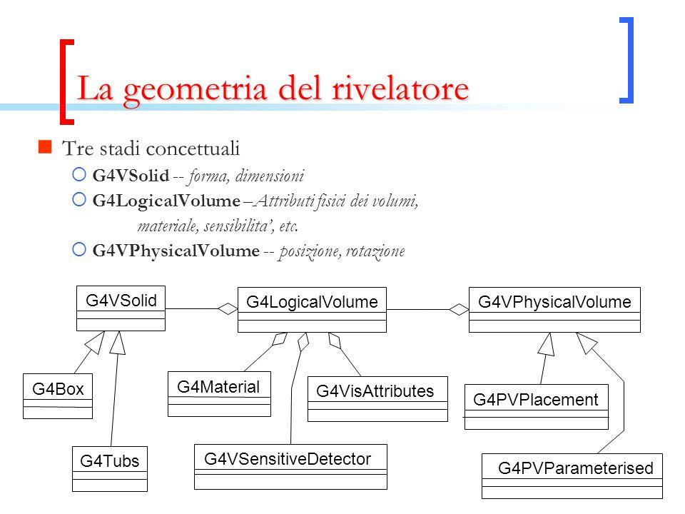 La geometria del rivelatore Tre stadi concettuali  G4VSolid -- forma, dimensioni  G4LogicalVolume –Attributi fisici dei volumi, materiale, sensibili
