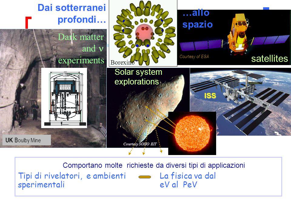La fisica va dal eV al PeV Tipi di rivelatori, e ambienti sperimentali UK B oulby Mine …allo spazio satellites Courtesy of ESA ISS Courtesy SOHO EIT S