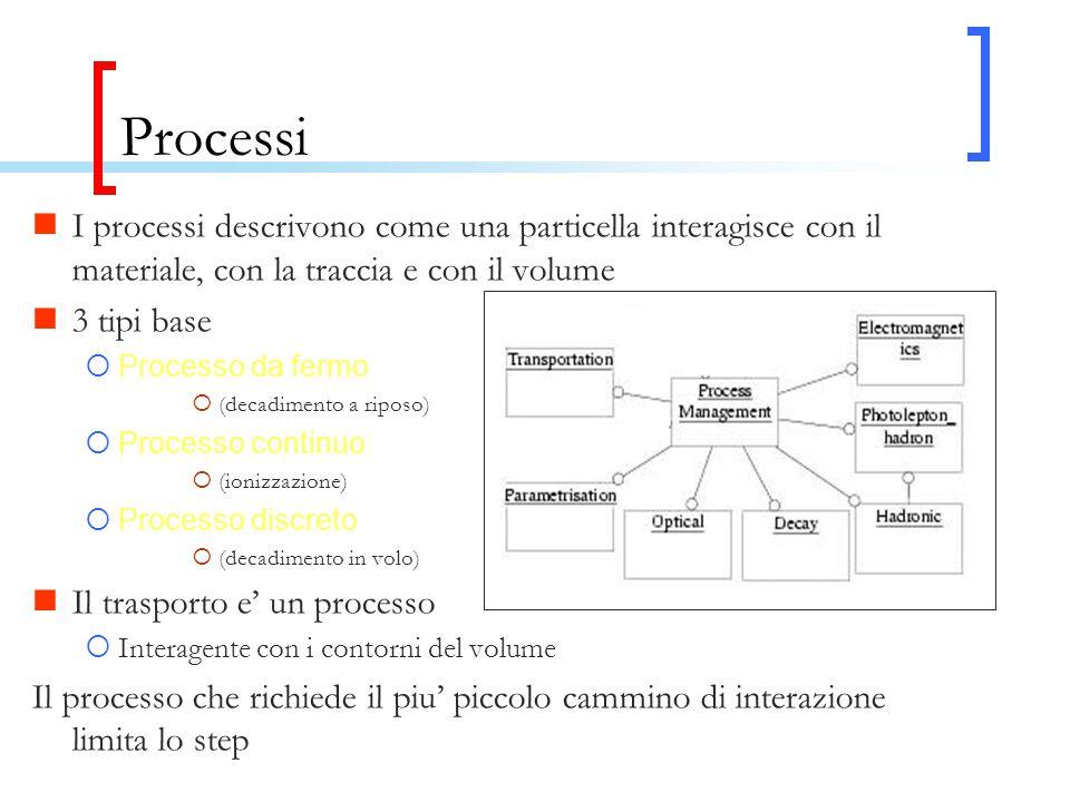 Processi I processi descrivono come una particella interagisce con il materiale, con la traccia e con il volume 3 tipi base  Processo da fermo  (decadimento a riposo)  Processo continuo  (ionizzazione)  Processo discreto  (decadimento in volo) Il trasporto e' un processo  Interagente con i contorni del volume Il processo che richiede il piu' piccolo cammino di interazione limita lo step