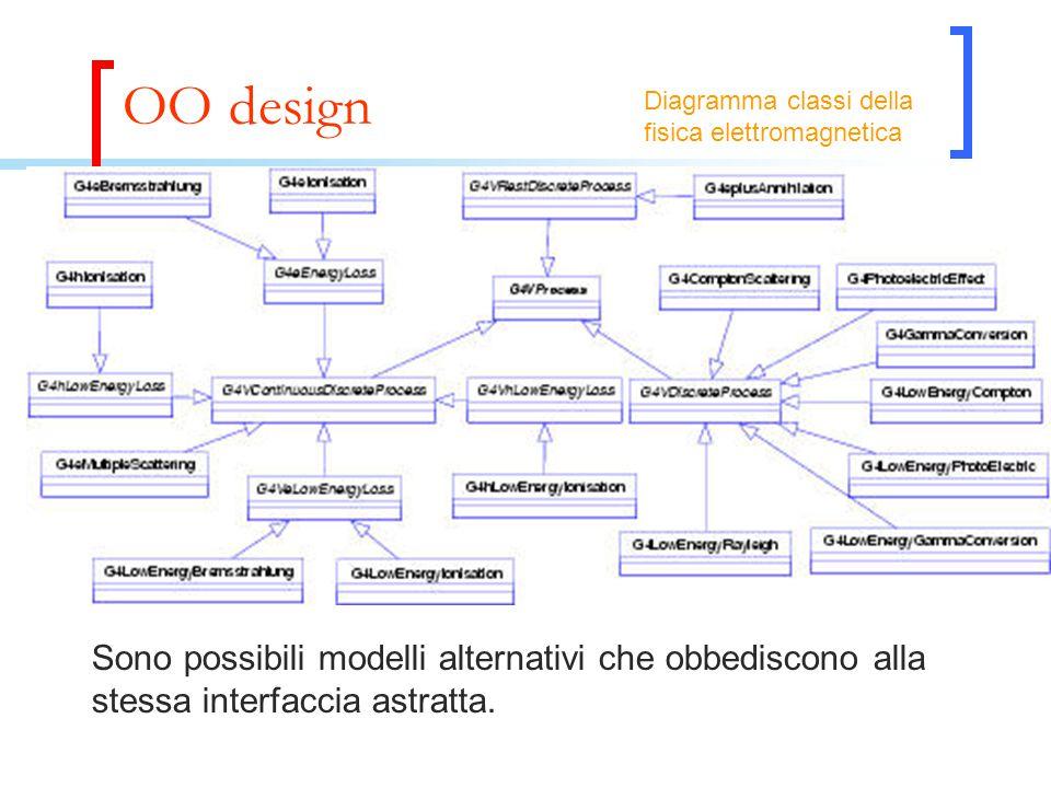 OO design Sono possibili modelli alternativi che obbediscono alla stessa interfaccia astratta. Diagramma classi della fisica elettromagnetica